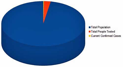 Confirmed Cases Pie Chart