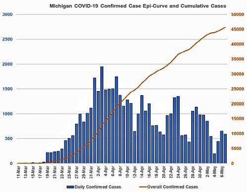 Coronavirus Cases 5-6-2020
